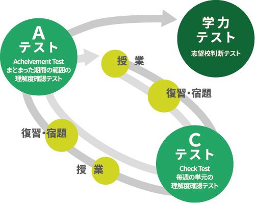 弘道学館私国立中学受験科JS