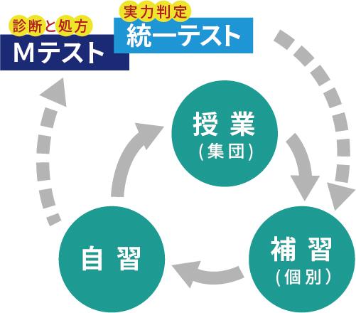 総合学習塾 弘道学館