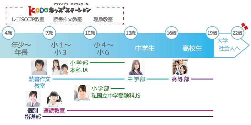 弘道学館のコンテンツ