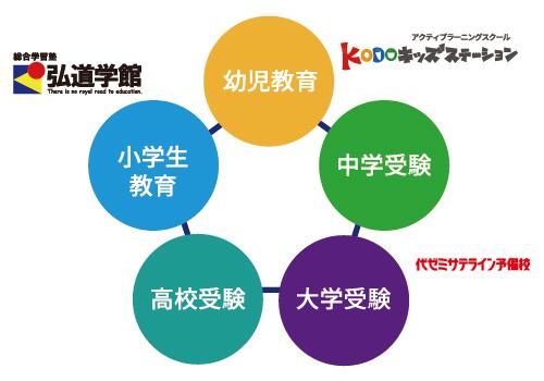 総合学習塾弘道学館